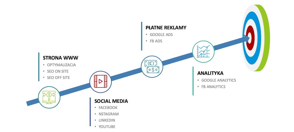 Kurs narzędzia e-marketingu