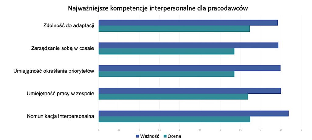 Kompetencje interpersonalne