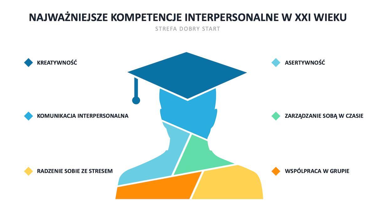 Kompetencje interpersonalne dlaczego dziś są tak ważne?