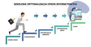 Szkolenie – optymalizacja stron internetowych SEO dla początkujących